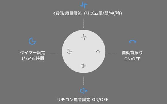 <center>風量調節、タイマー設定、無音設定、左右首振り操作もリモコンでOK!</center>